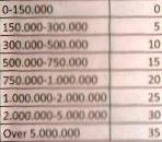 Kevyttä on verotus Thaimaassa, mutta onneksi työnantajamaksut ovat vieläkin halvempia kuin Suomessa.
